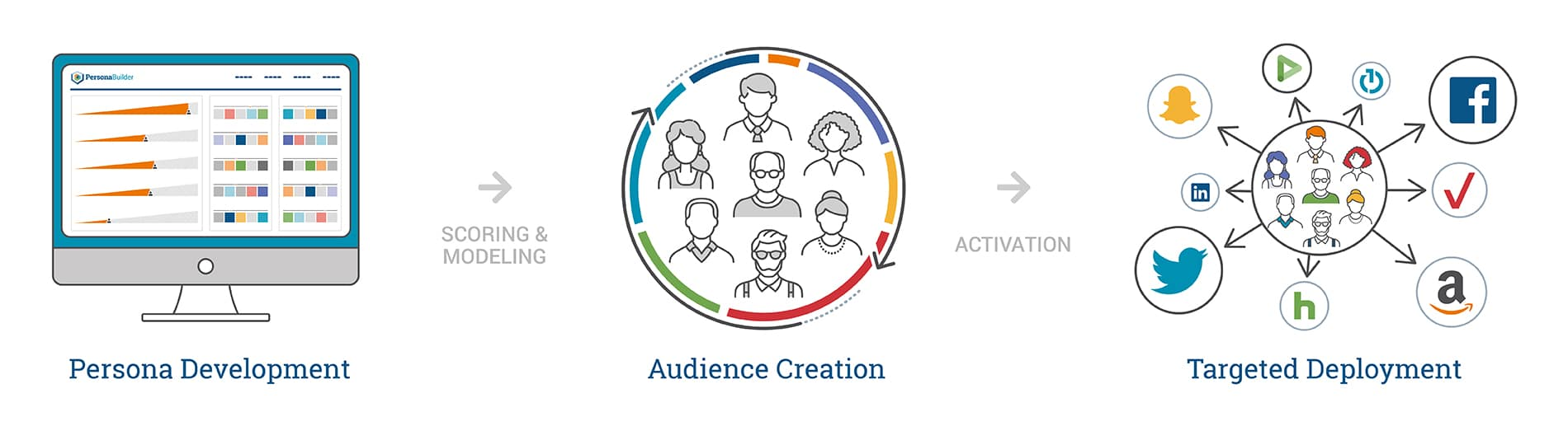 Persona development plus scoring and modeling leads to audience creation. Then the created audience can be activated through targeted deployment.